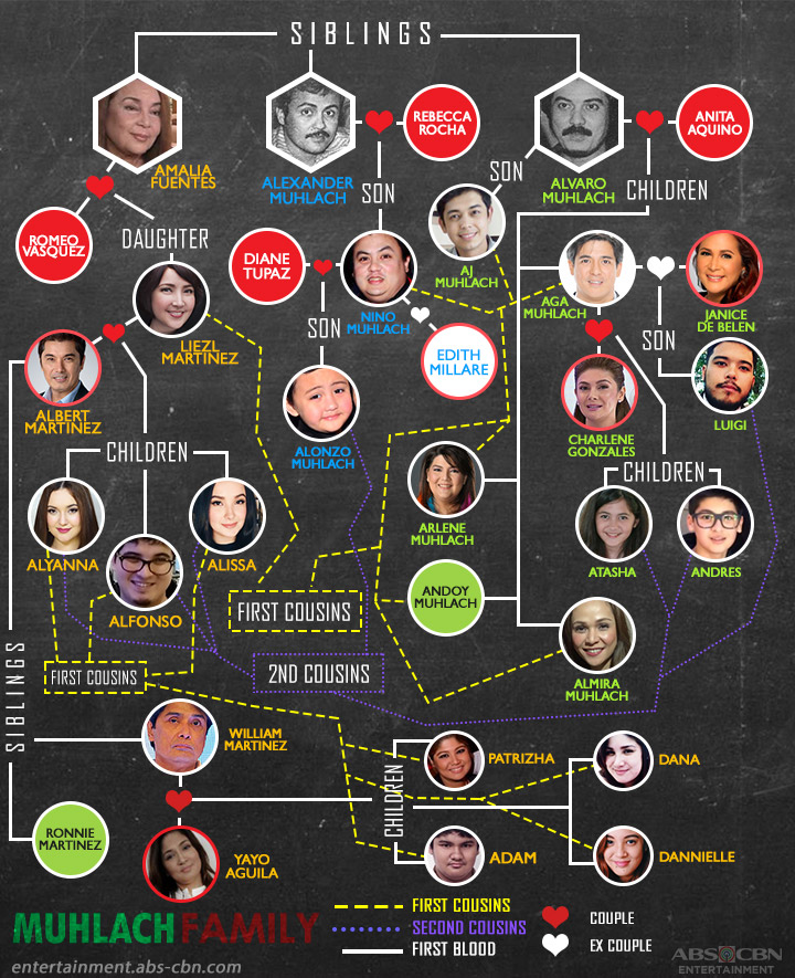 Padilla Family Tree