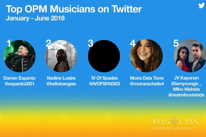 Kapamilya stars, pasok sa top celebrities ng Twitter Philippines
