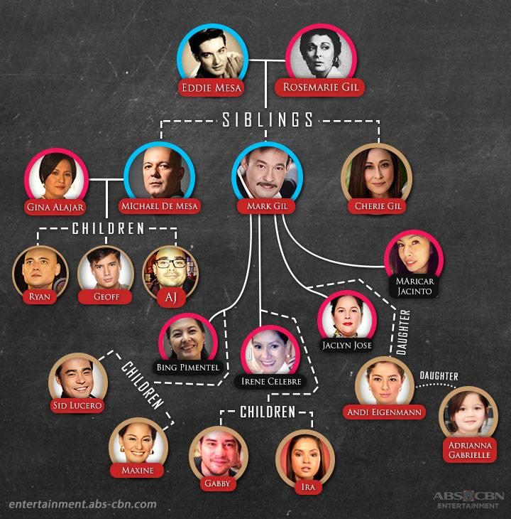 Kapamilya Tree The Gil Family 1