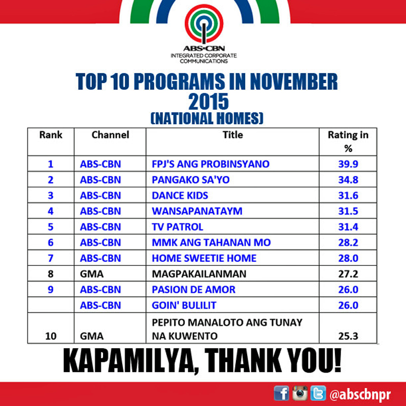 ABS CBN remains on top of ratings game in November 2