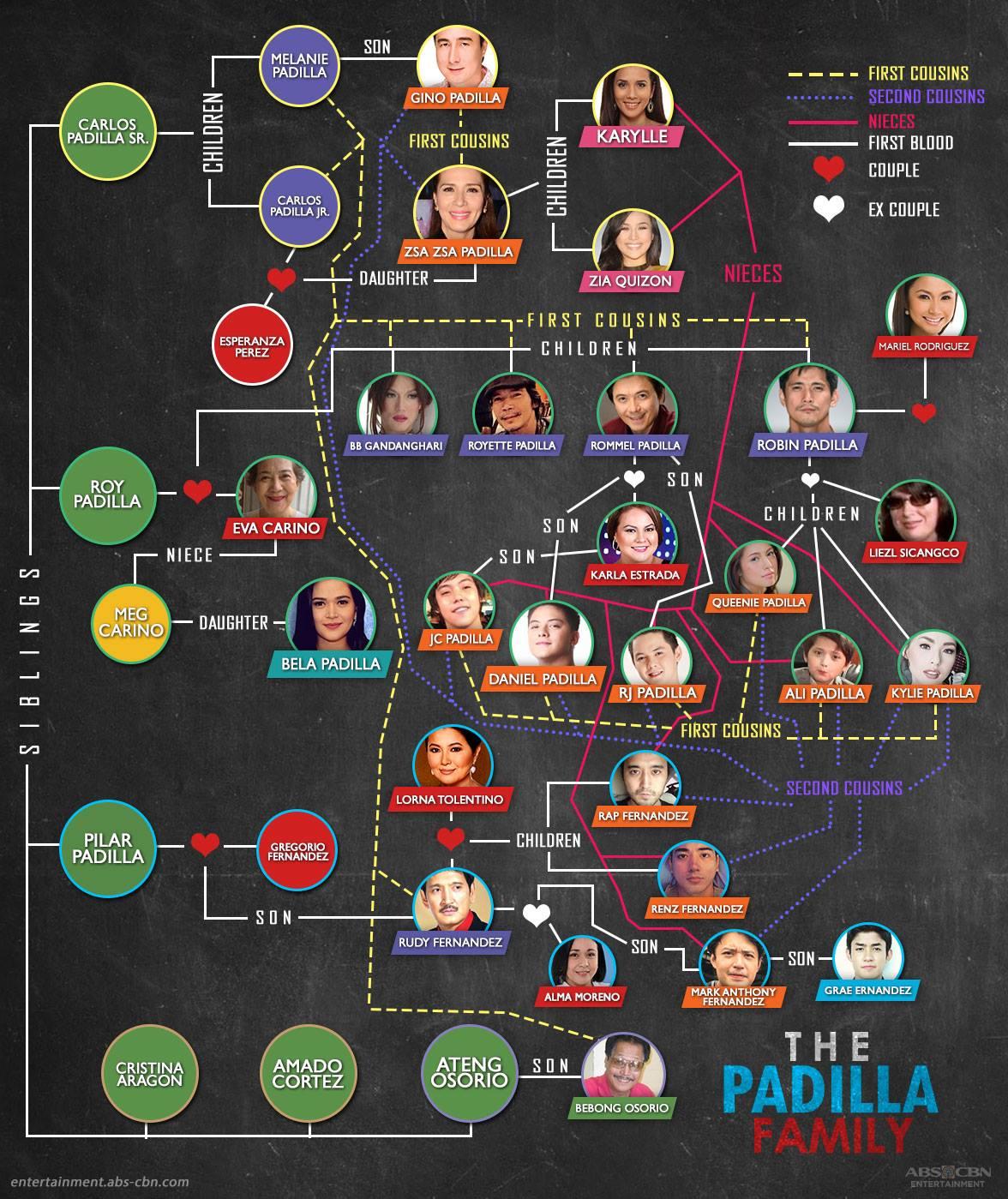 Kapamilya Tree The Padilla Family 1