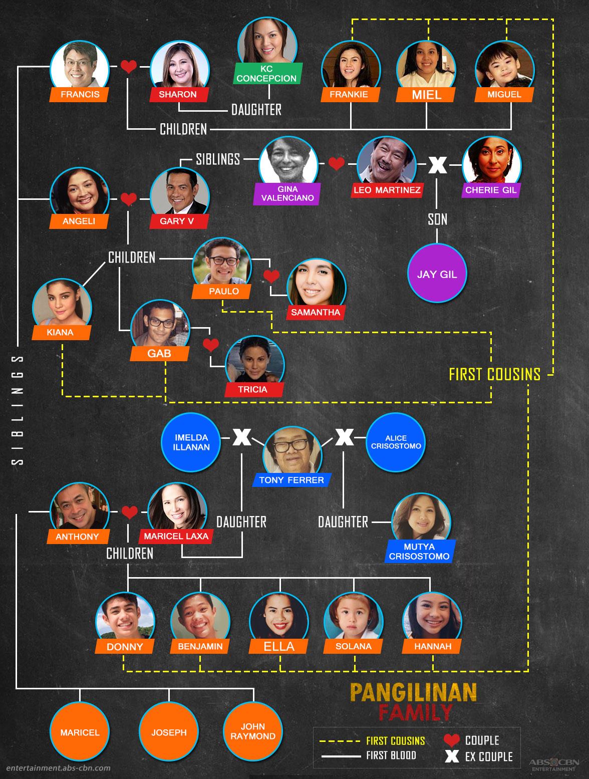 Kapamilya Tree The Pangilinan Family 1