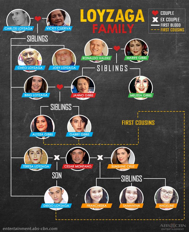 Kapamilya Tree Loyzaga Familya 1