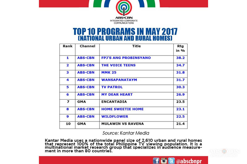 ABS CBN s values laden programs captivate viewers in May 2