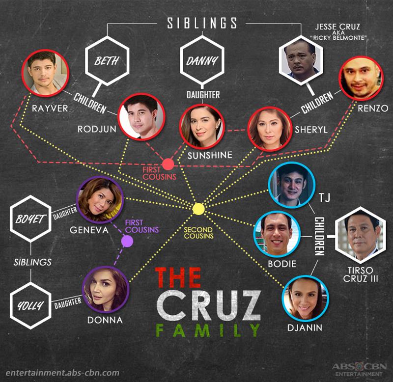 Kapamilya Tree The Cruz Family 1