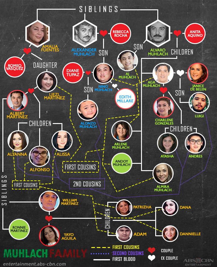 Kapamilya Tree The Muhlach Family 1